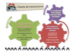 charte_de_travail_personnel